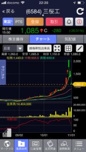 三桜工業 チャート